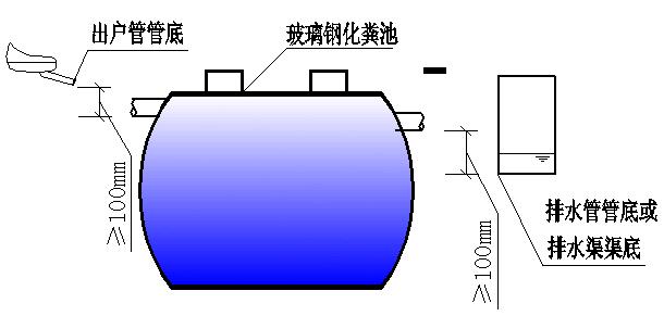 玻璃钢化粪池发展至今,外形一般为卧式圆筒状,